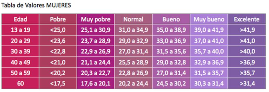 Resultado de imagen de tabla vo2 max